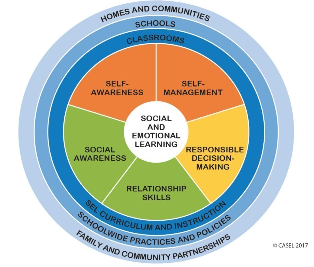 Core SEL Competencies Wheel